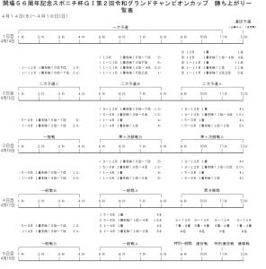 令和3年度GⅠ令和グランドチャンピオンカップ_勝ち上がり.